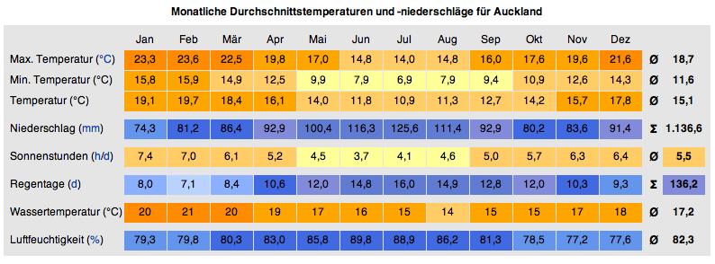 klima_auckland